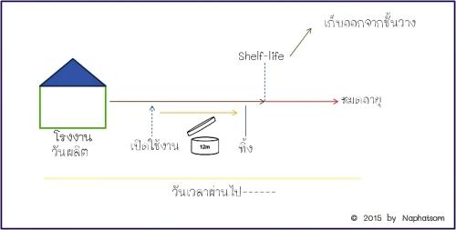 shelf-life and life span