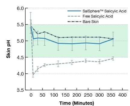 sal vs pH