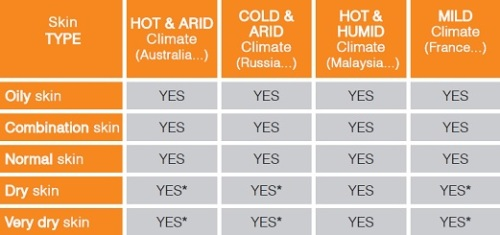 tableau climat GB